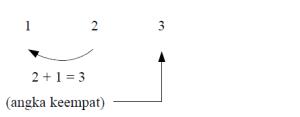 algoritma fibonaci 2