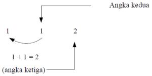 algoritma fibonaci 4