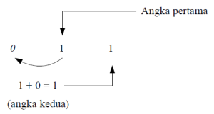algoritma fibonaci